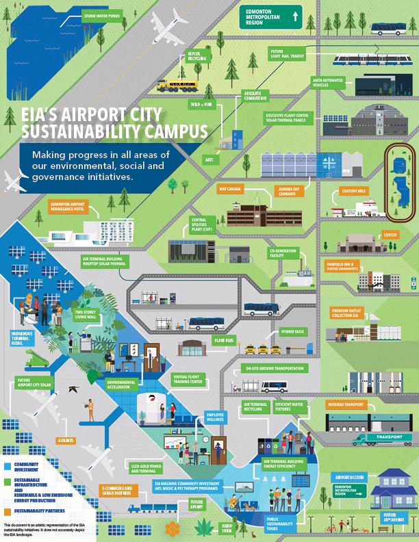 Carte illustrée des initiatives de durabilité de l'AIE